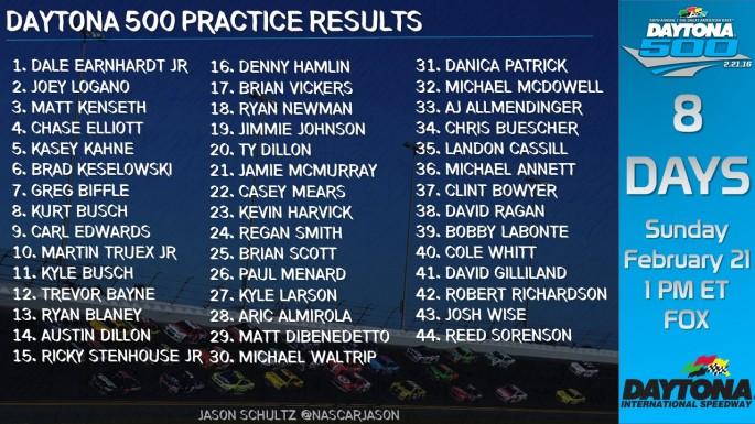 1Daytona_500_Practice_Results_SatFeb13_PRAC1