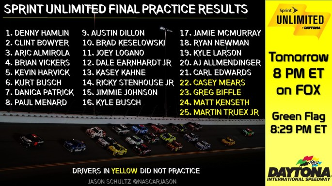1Sprint_Unlimited_Practice_Results_PRAC2