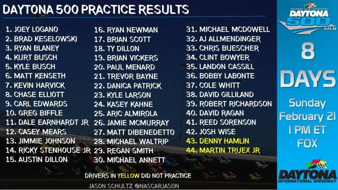 Daytona_500_Practice_Results_SatFeb13_PRAC2