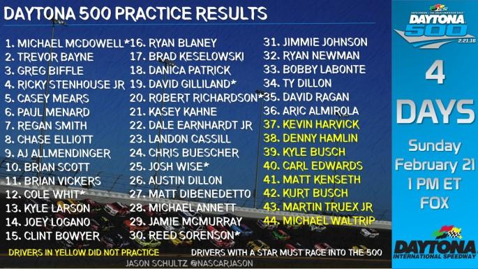 Daytona_500_Practice_Results_SatFeb13_WEDPRAC1