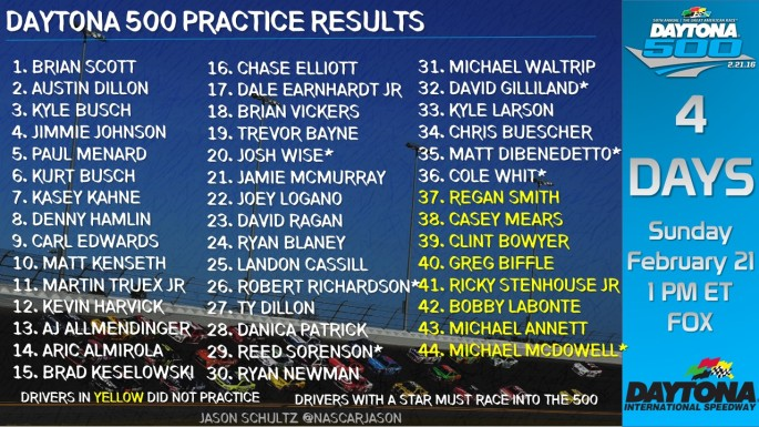 Daytona_500_Practice_Results_SatFeb13_WEDPRAC2